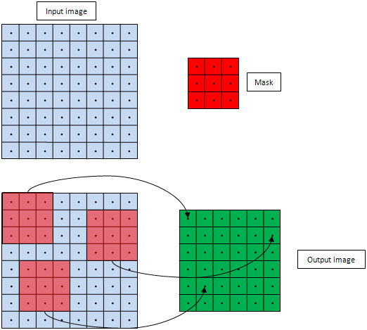 Image Convolution Using OpenCL - Algorithm