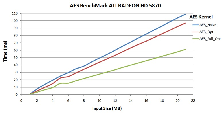 Bulk Encryption on GPUs - Performance comparison of AES kernels
