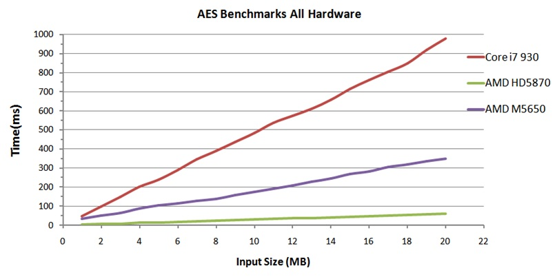 Bulk Encryption on GPUs - Hardware for AES kernels