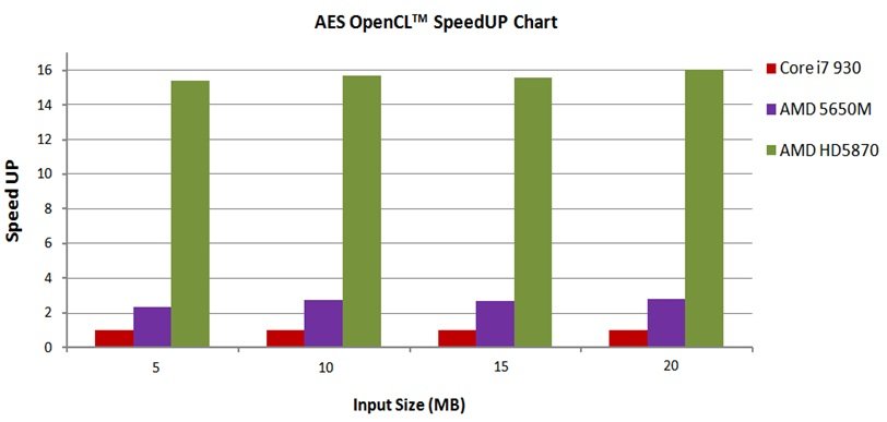 Bulk Encryption on GPUs - AES speedup chart