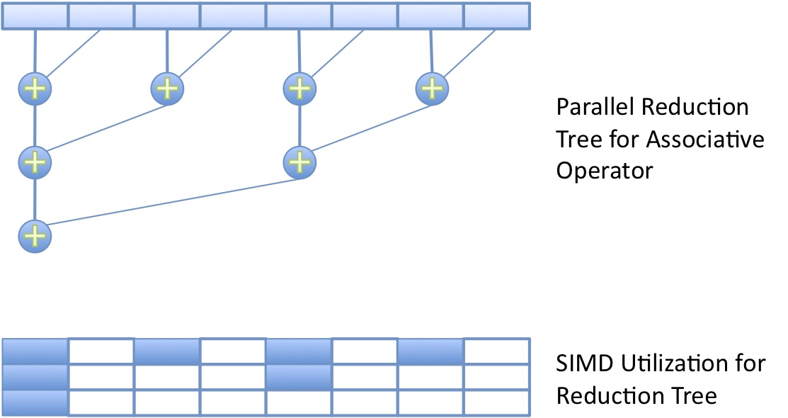 OpenCL™ Optimization Case Study: Simple Reductions - Associative Reduction Tree and SIMD Mapping