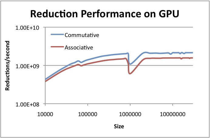 OpenCL™ Optimization Case Study: Simple Reductions - Multi-stage GPU Performance