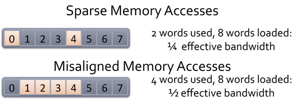 OpenCL™ Optimization Case Study - Sparse and Misaligned Memory Accessess