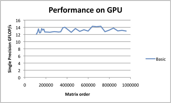 OpenCL™ Optimization Case Study - Initial ATI Radeon HD 5870 GPU Performance