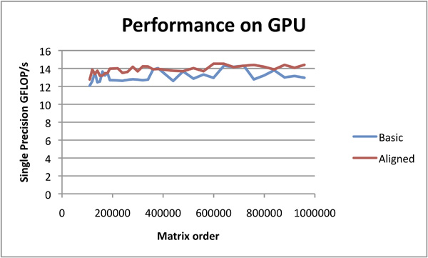 OpenCL™ Optimization Case Study - Aligned ATI Radeon HD 5870 GPU Performance
