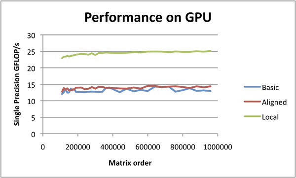 OpenCL™ Optimization Case Study - ATI Radeon HD 5870 GPU Performance Using Local Memory
