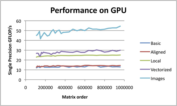 OpenCL™ Optimization Case Study - ATI Radeon HD 5870 GPU Performance Using Images