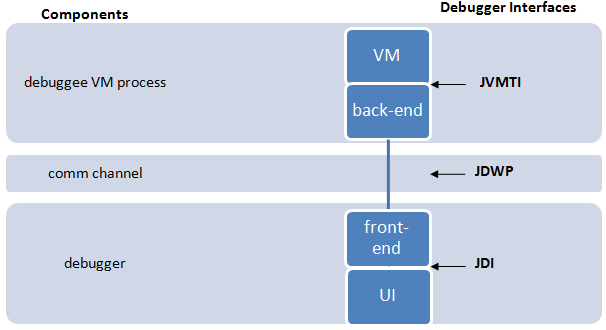 Java Performance when Debugging is Enabled - The Java Platform Debugger Architecture