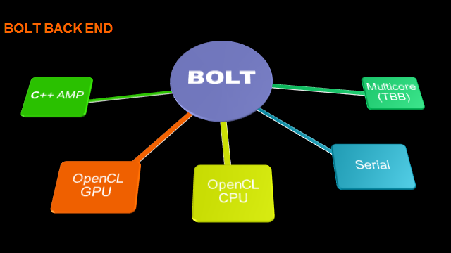 Bolt back-end image