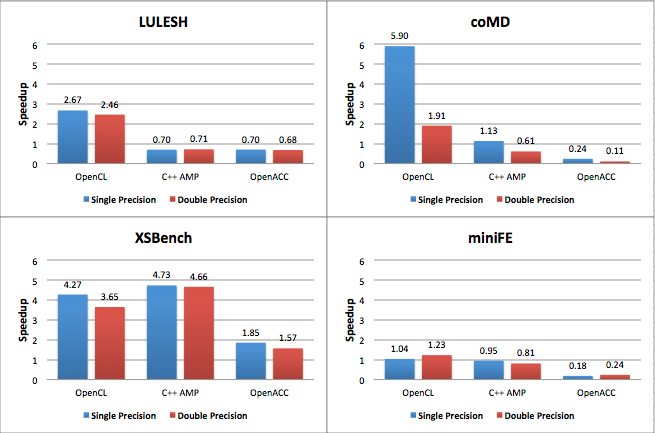 Figure 1: Performance comparison of programming models on AMD A10-7850K. Baseline: 4-core OpenMP CPU implementation.